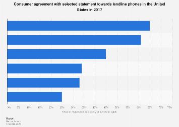 U.S. consumer opinion on landline phones 2017