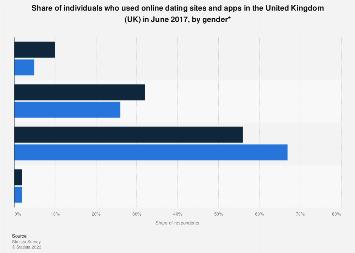 online dating united kingdom