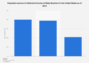 Expected sources of retirement income of Baby Boomers in the U.S. 2016
