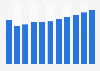 Produit intérieur brut de la Nouvelle-Zélande par habitant 2014-2024