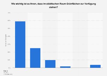 Umfrage zum Wunsch nach Grünflächen im städtischen Raum in Deutschland 2017