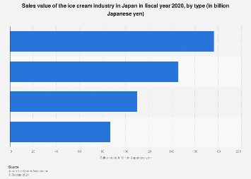 Ice cream industry sales value in Japan FY 2017, by type