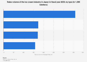 Ice cream industry sales volume in Japan FY 2017, by type
