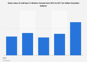 Craft beer sales in Ontario 2012-2017