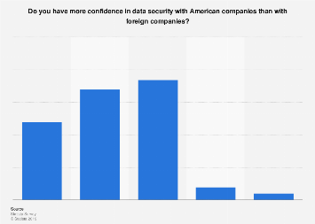 U.S. online user confidence in data security of American companies 2017