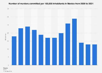 Mexico: murder rate 2000-2017