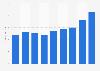 Average internet connection speed in Sri Lanka Q1 2015-Q4 2016