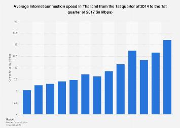 Average internet connection speed in Thailand Q1 2014-Q4 2016
