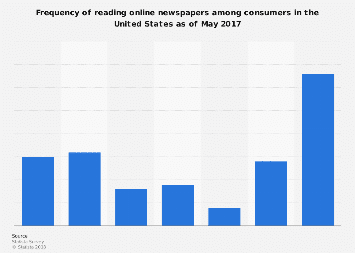 Frequency of reading digital newspapers by U.S. consumers 2017