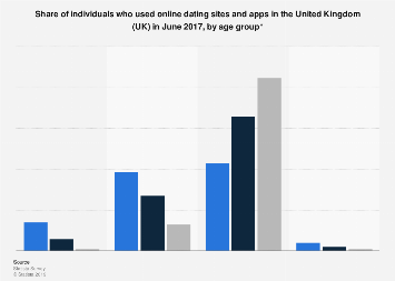 dating age în anglia