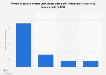 Número de títulos de Grand Slam del tenista Rafael Nadal por tipo 2017