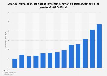 Average internet connection speed in Vietnam Q1 2014-Q4 2016