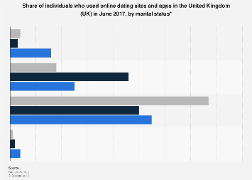 Online dating site and app usage in the UK June 2017, by marital status