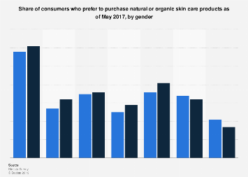 U.S. consumers who prefer to buy natural/organic skin care products 2017, by gender