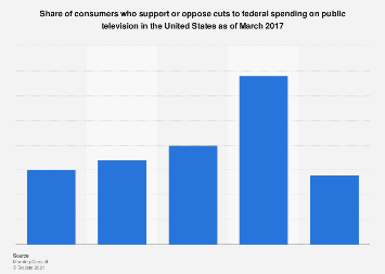 Share of consumers who support/oppose spending cuts on public TV in the U.S. 2017