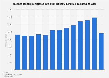 Mexico: film industry employees 2008-2017
