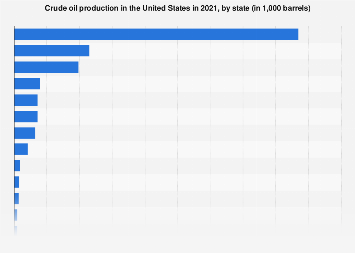 U.S. crude oil production by state 2016
