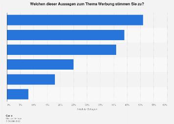 Umfrage zur Zustimmung zu Aussagen zum Thema Werbung in Deutschland 2017