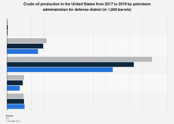 U.S. crude oil production by PADD 2016