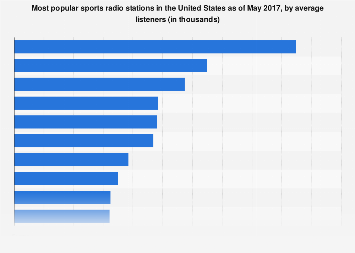 Most popular sports radio stations in the U.S. 2017, by average listeners