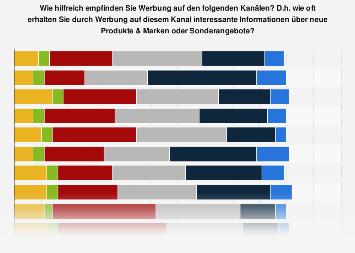 Umfrage zu hilfreicher Werbung nach Kanälen in Deutschland 2017