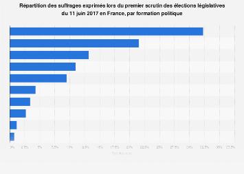 Vote au 1er tour des élections législatives par parti politique en France juin 2017