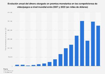 Cantidad total en premios monetarios del mercado de eSports a nivel mundial 2007-2018