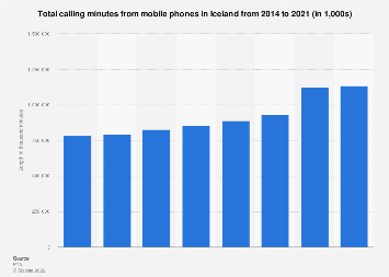 Total calling minutes from mobile phones in Iceland 2014-2017
