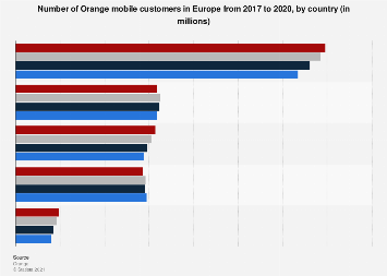 Orange: number of mobile customers in Europe 2017-2018, by country