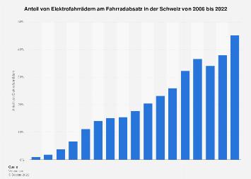 Anteil von Elektrofahrrädern am Fahrradabsatz in der Schweiz bis 2018