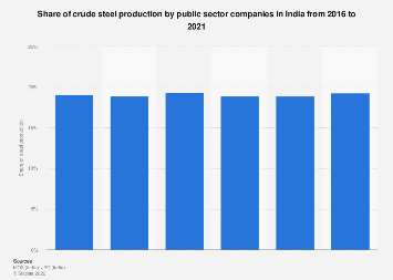 Percentage of crude steel production by public sector companies in India 2012-16