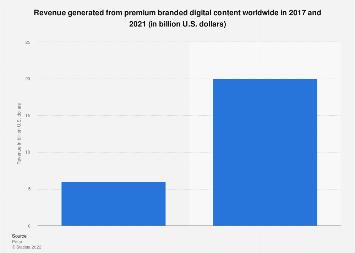 Premium branded digital content market size worldwide 2017-2021