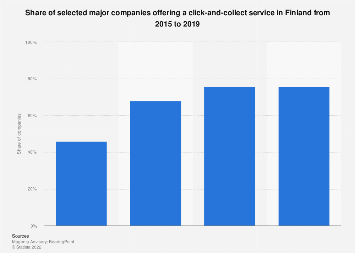 Share of major companies offering a click-and-collect service in Finland 2015-2018