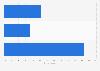 Public opinion on future of Liam Fox Great Britain in 2017