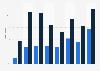 Partage en ligne de contenu créé par soi-même en Roumanie 2008-2017