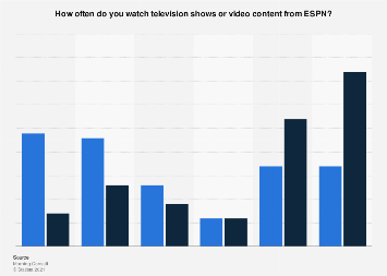 Frequency of watching ESPN in the U.S. 2017, by gender