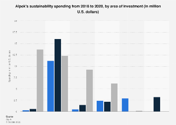 Alpek sustainability spending 2015-2018, by area of investment
