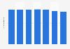 Number of Swisscom mobile subscribers in Switzerland 2014-2016