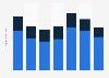 Alpek revenue 2015-2018, by segment