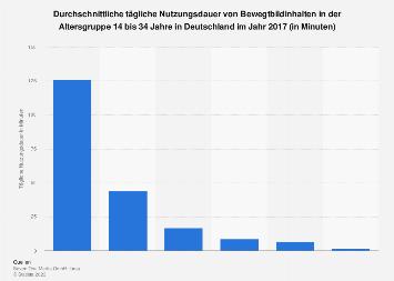 Tägliche Nutzungsdauer von Bewegtbild in Deutschland 2017 (14 bis 34 Jahre)