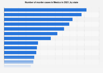 Mexico: number of murders in 2017, by state