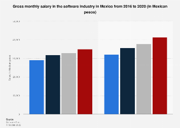 Salary in the software industry in Mexico 2016-2017