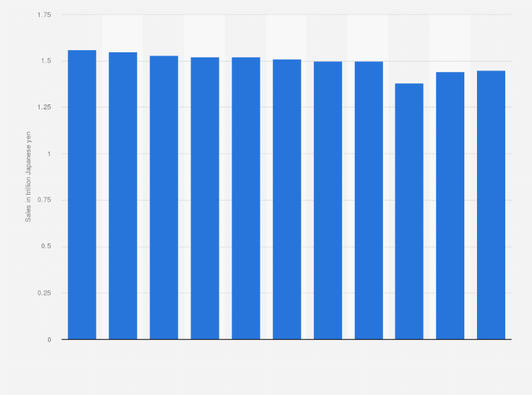 Japan Hair Salon Market Size 2018 Statistic
