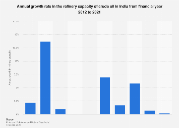 Annual growth rate in the refinery capacity of crude oil in India 2012-2018