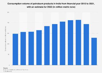 India - consumption volume of petroleum products 2018 | Statista