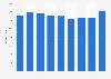 Renta neta media por unidad de consumo Islas Baleares 2008-2016