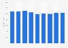 Renta neta media por unidad de consumo Canarias 2008-2016