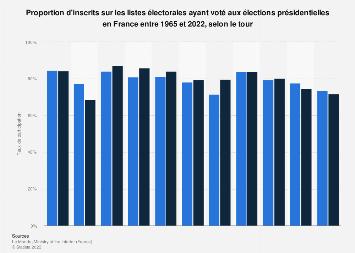 Taux de participation aux  élections présidentielles en France 1965-2017