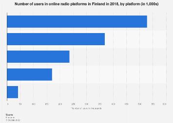 User number of online radio platforms in Finland 2016, by platform