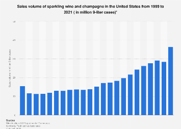 Sales volume of sparkling wine and champagne in the U.S. 1999-2017